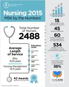 Nursing Memorial Sloan Kettering Cancer Center