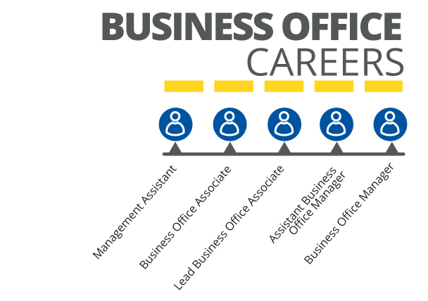 CarMax | Business Office Careers