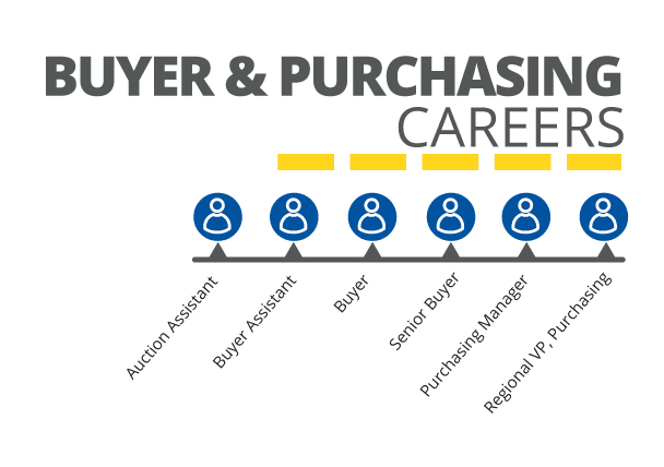 CarMax – Purchasing Agent Job Description