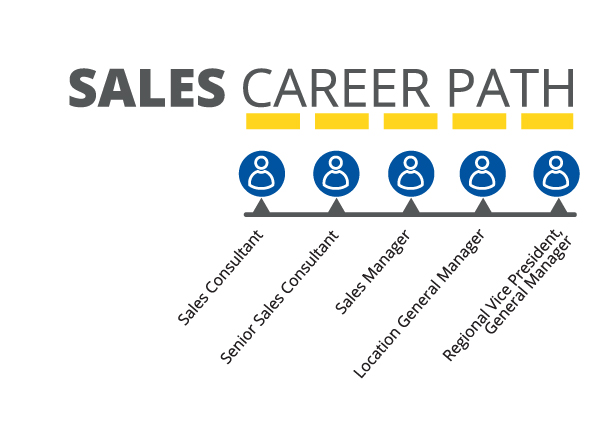 Carmax Automative Sales Career