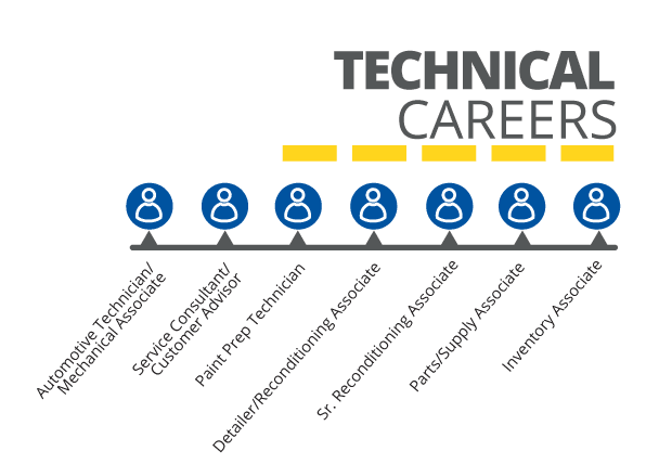 technical career path - Auto Technician Job Description
