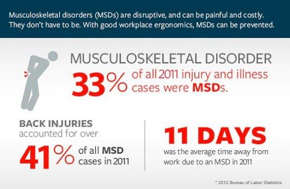 Muscoloskeleltel Disorder