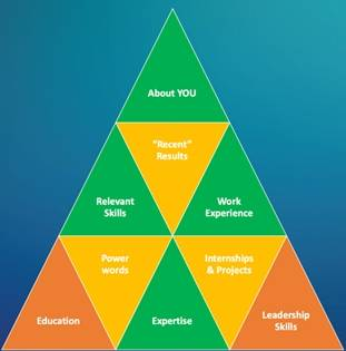 "A pyramid of 9 triangles with text in each triangle: ""About You, Relevant Skills, Recent Results, Work Experience, Education, Power Words, Expertise, Internships & Projects, and Leadership Skills"