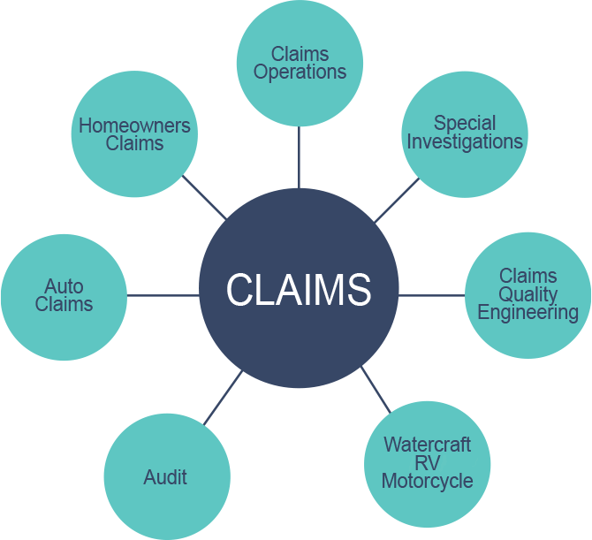 Graph of Claims departments: Homeowners Claims, Claims Operations, Special Investigations, Claims Quality Engineering, Watercraft/RV/Motorcycle, Audit, Auto Claims
