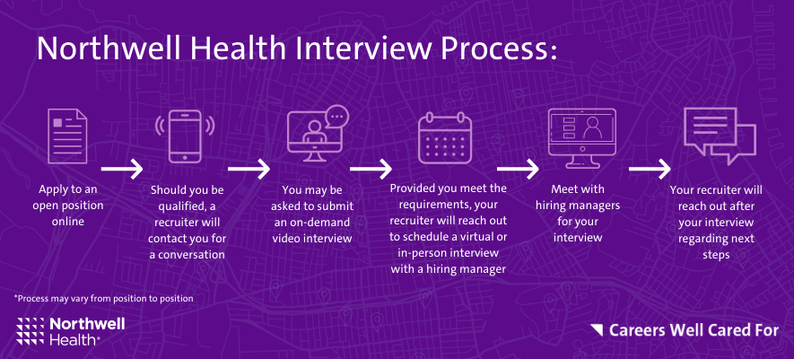 Northwell Interview Process