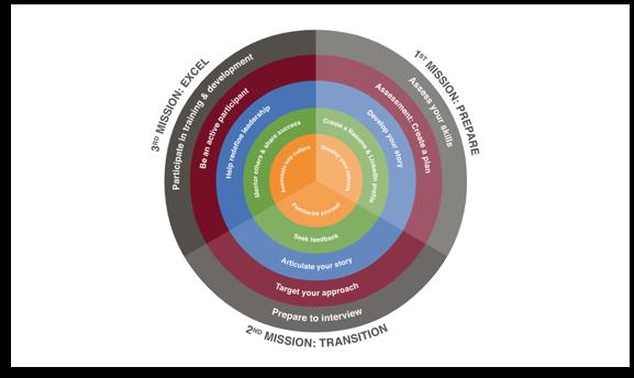 Civilian Career Cycle