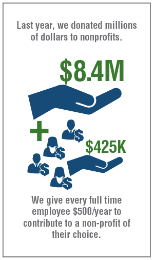 Last year, we donated millions of dollars to nonprofits. We give every full time employee $500/year to contribute to a non-profit of their choice.