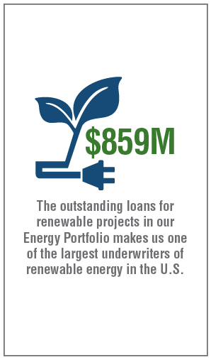$859M — The outstanding loans for renewable projects in our Energy Portfolio makes us one of the largest underwriters of renewable energy in the U.S.
