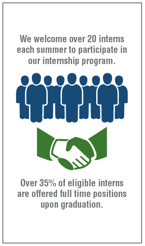 We welcome over 20 interns each summer to participate in our internship program. Over 35% of eligible interns are offered full time positions upon graduation.