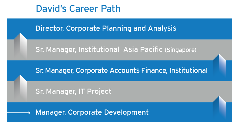 view davids career path in the mba - Mba Career Opportunities Career In Mba Career Path