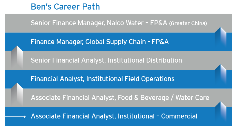 view bens career path - Mba Career Opportunities Career In Mba Career Path