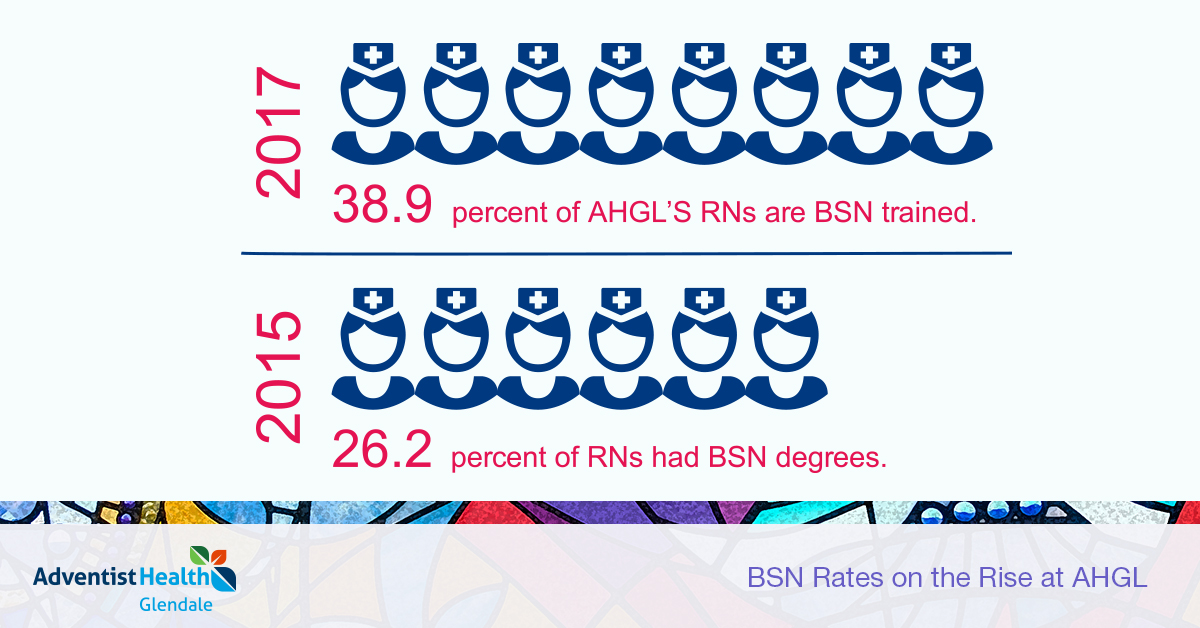 BSN Rates on the Rise at AHGL