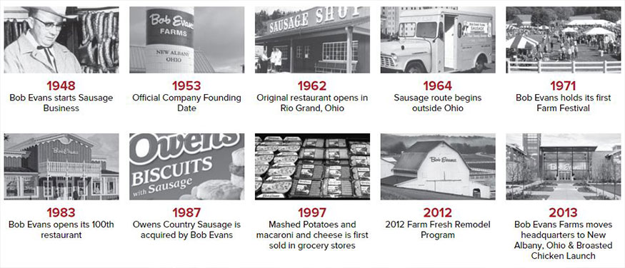 Bob Evans Timeline