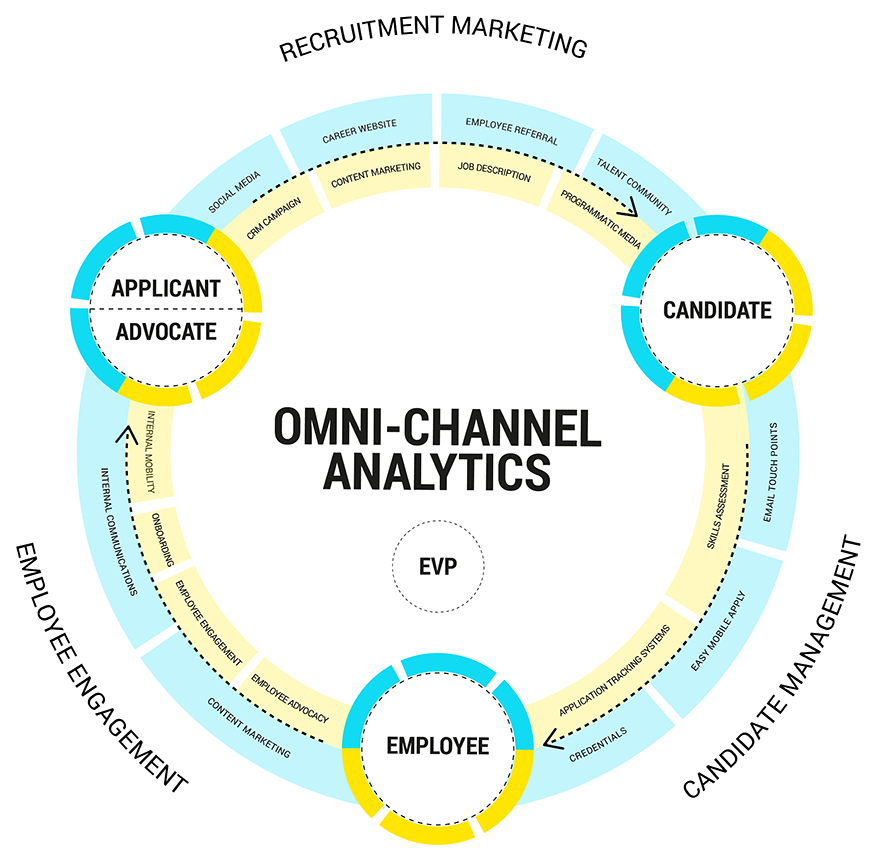 Omnichannel Analytics EVP