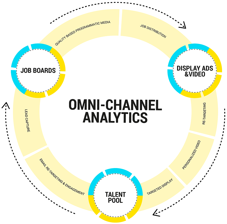 Media Analytics Diagram