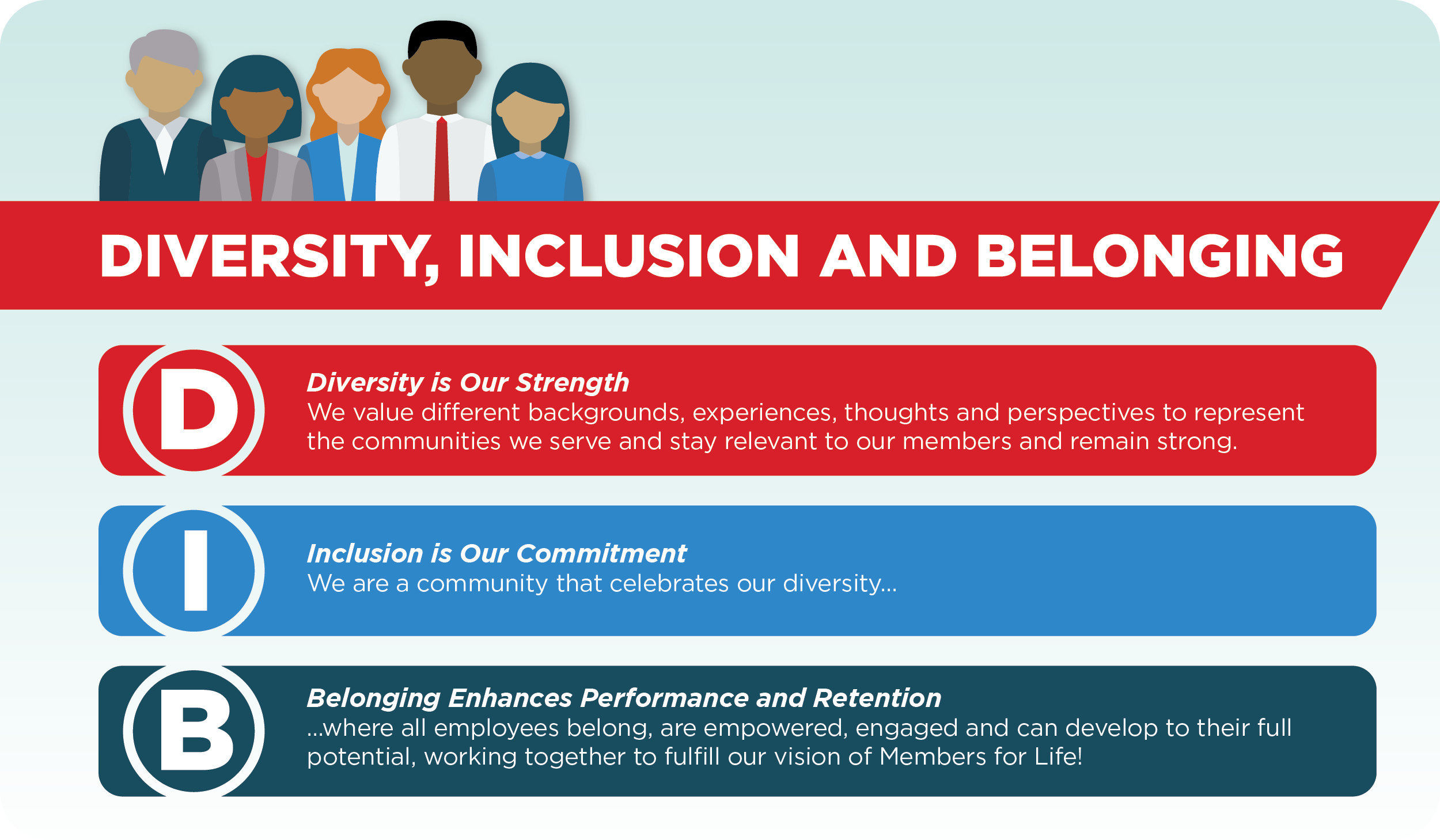 Diversity, Inclusion and Belonging
