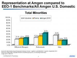 Amgen Minority Staff Members