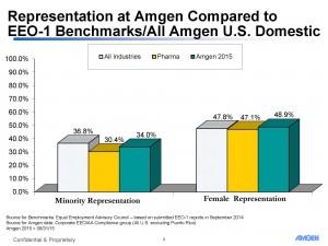 Amgen Minority and Female Staff Members