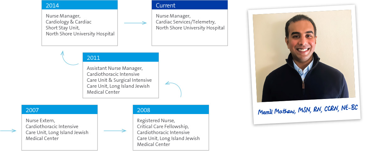 Northwell Health Nursing Fellowships | Search For Nursing