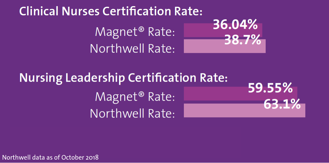 northwell certified nursing data