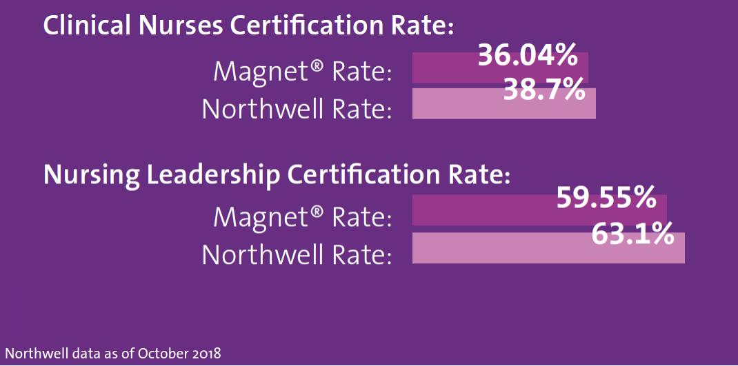 northwell certified nursing data