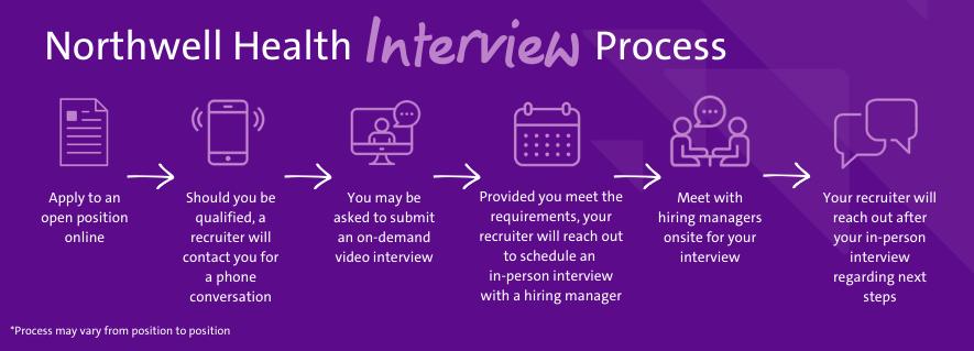 northwell health interview process