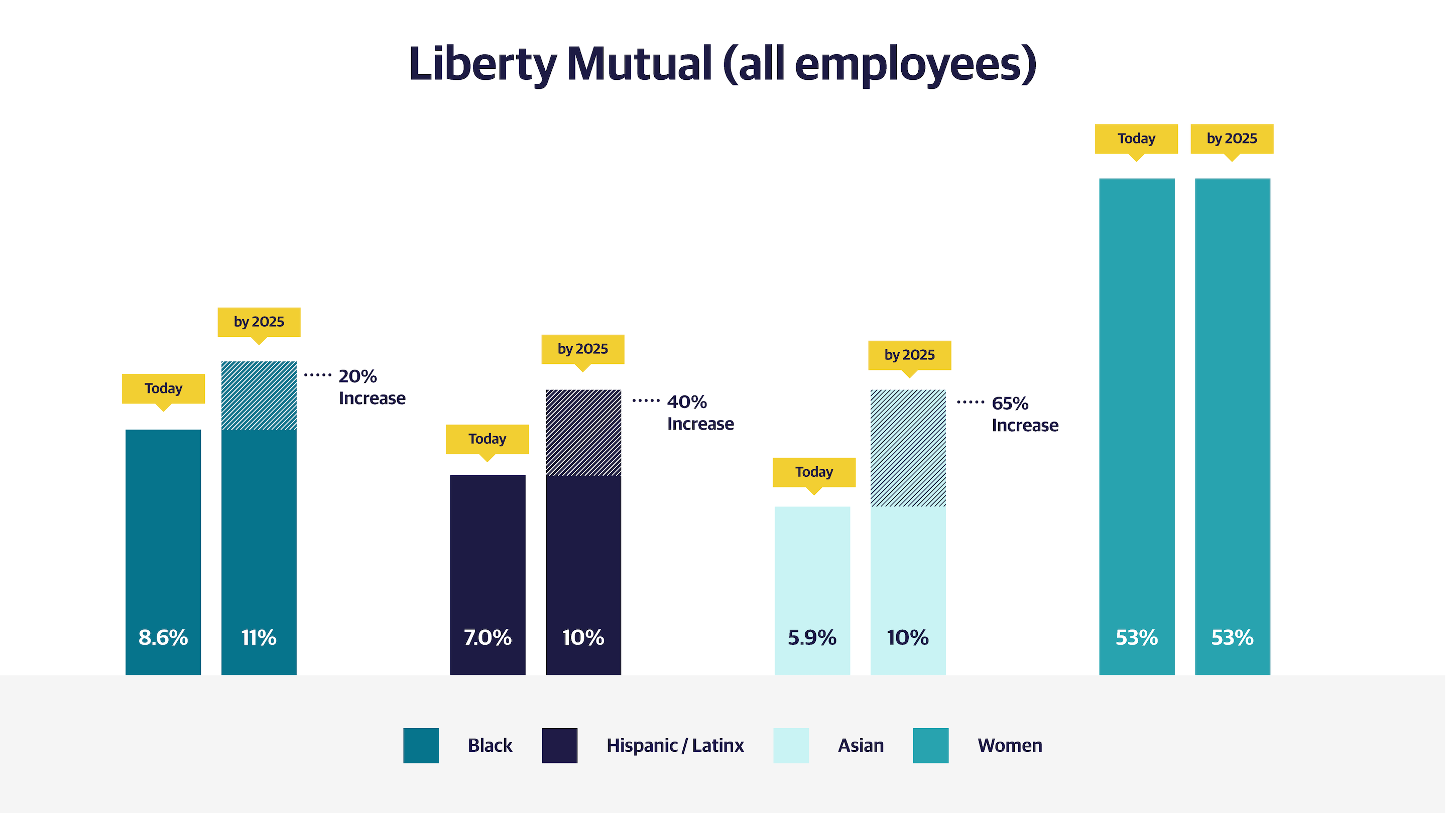Bar graph displaying the diversity of all employees