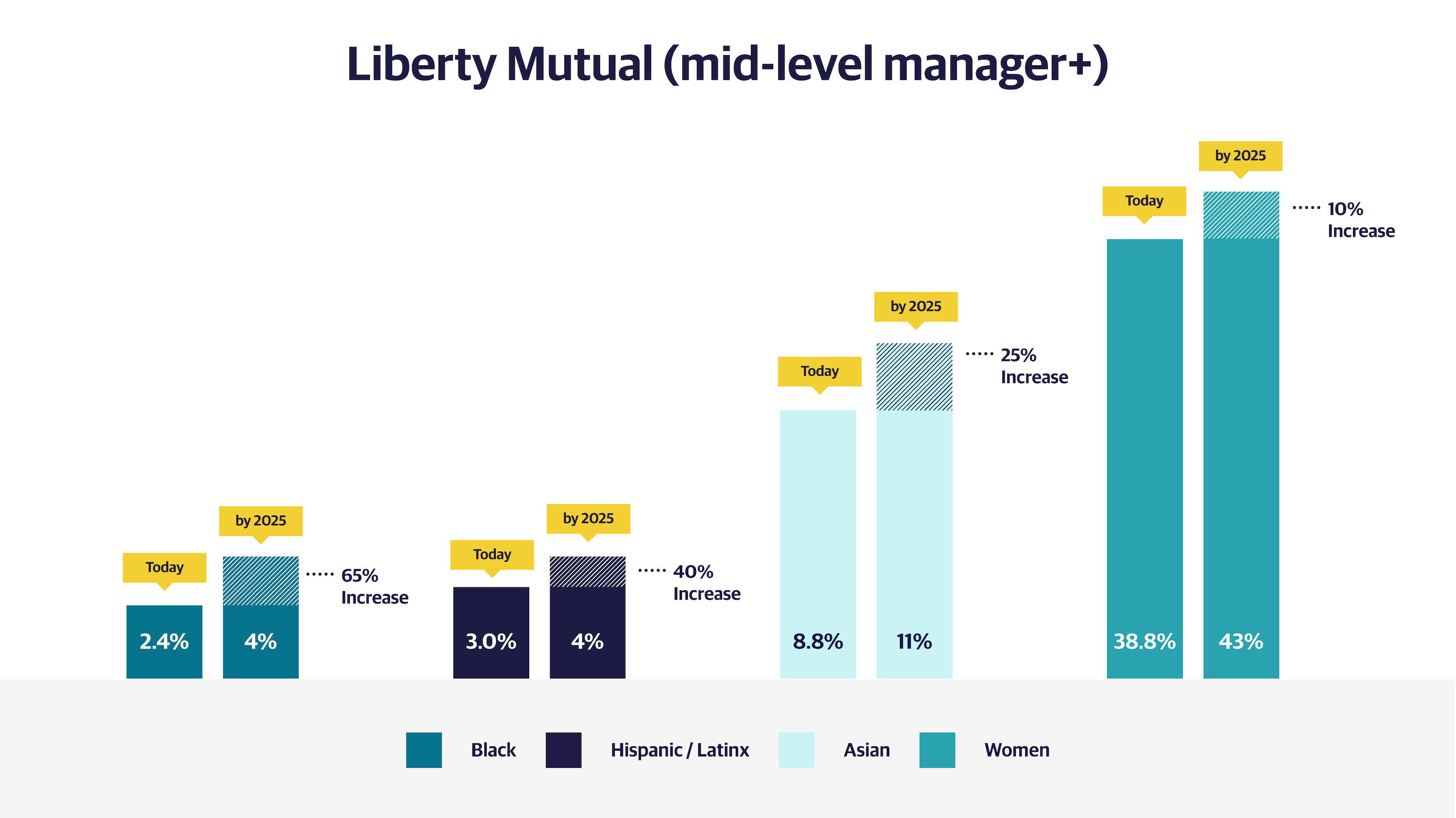 bar graph displaying diversity of mid level managers