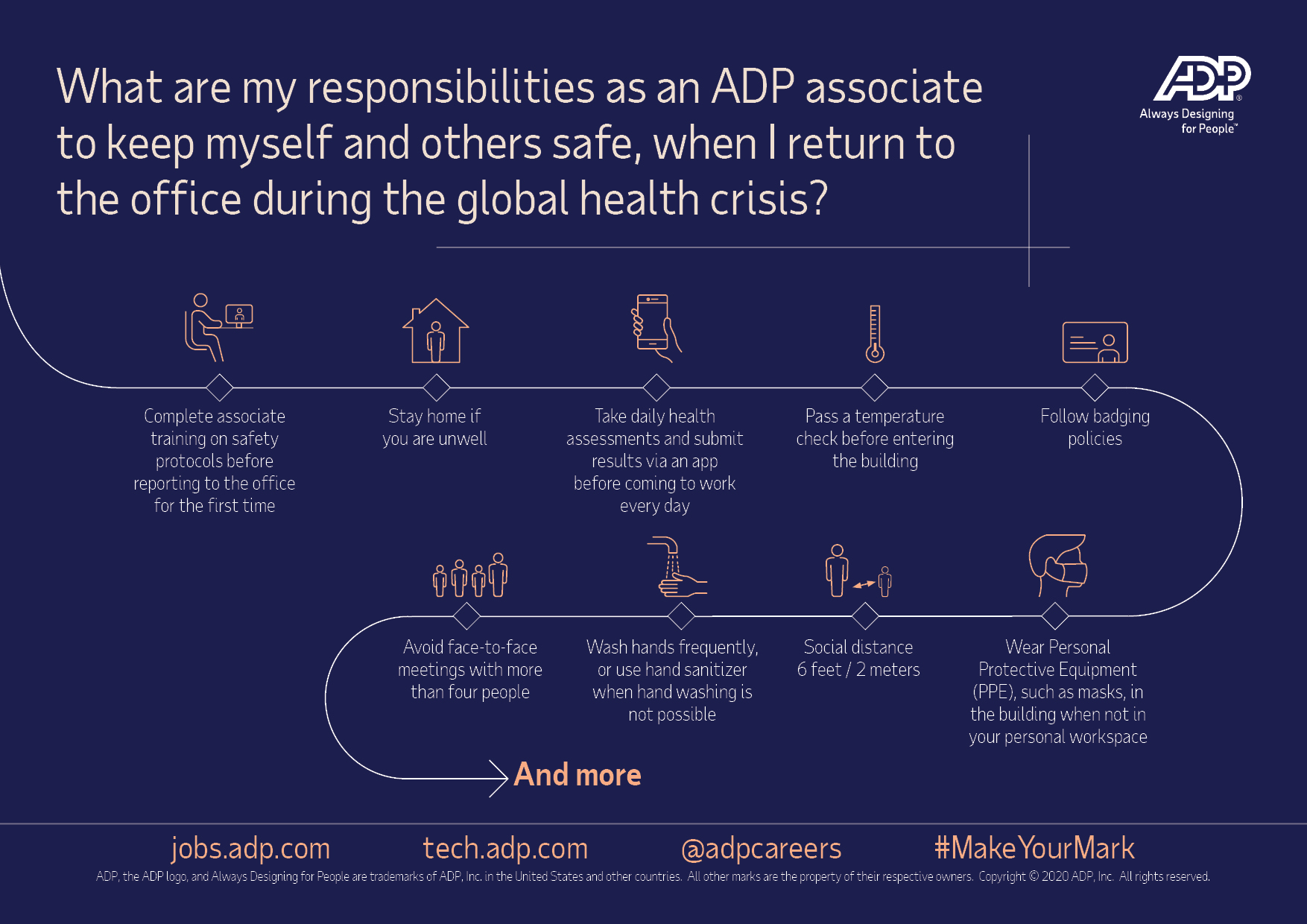 Graphical representation of the above content: What are my responsibilities as an ADP associate to keep myself and others safe, when I return to the office during the global health crisis?