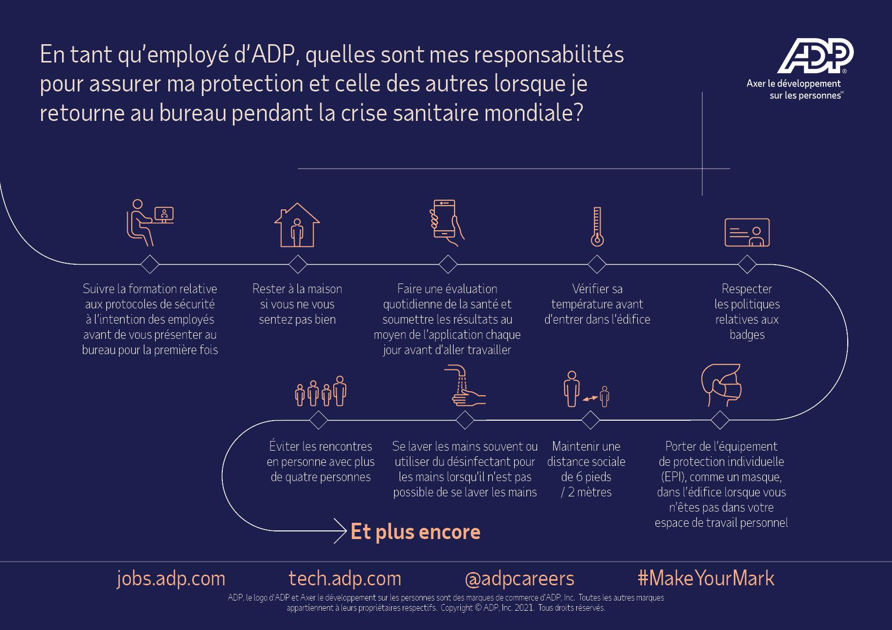 Graphical representation of the above content: En tant qu'employé d'ADP, quelles sont mes responsabilités pour assurer ma protection et celle des autres lorsque je commence à travailler au bureau?