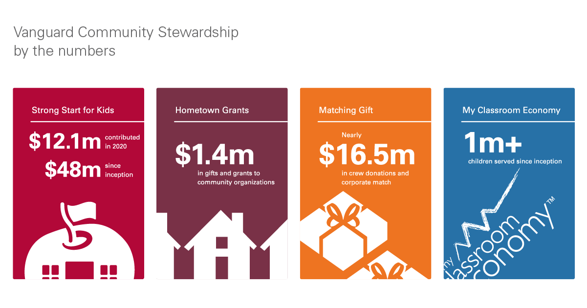 Community Stewardship by the numbers